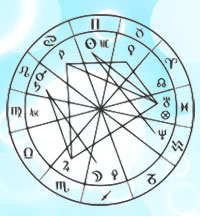 Sidereal Zodiac from wikipedia
